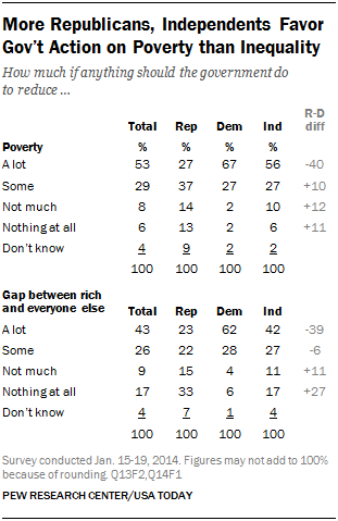 More Republicans, Independents Favor Gov't Action on Poverty than Inequality