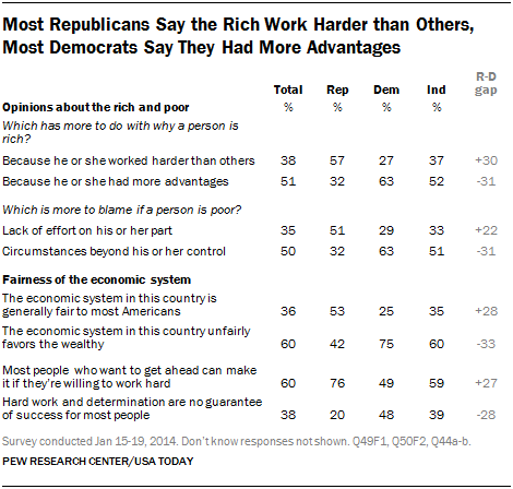 Most Republicans Say the Rich Work Harder than Others, Most Democrats Say They Had More Advantages
