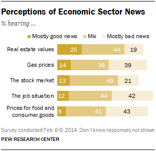 Perceptions of Economic Sector News