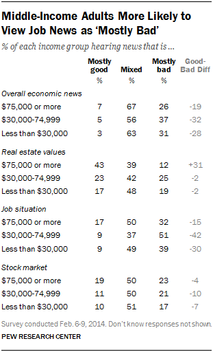 Middle-Income Adults More Likely to View Job News as 'Mostly Bad'