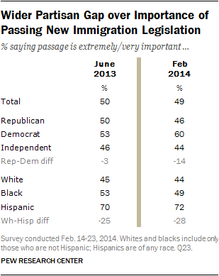 Chart showing that Democrats think its more important to pass immigration legislation that Republicans