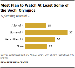 Most Plan to Watch At Least Some of the Sochi Olympics