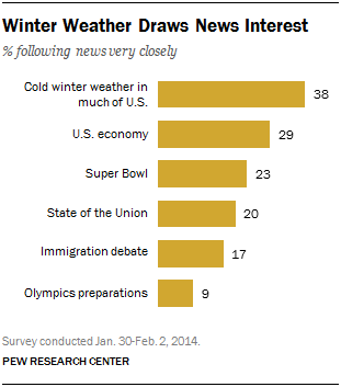 Winter Weather Draws News Interest