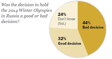 2-4-14 Sochi Olympics web graphic