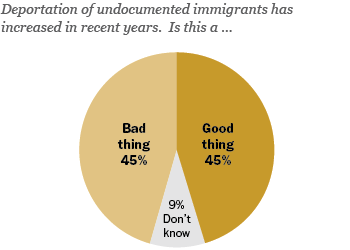 Data on views of increased deportation of illegal immigrants