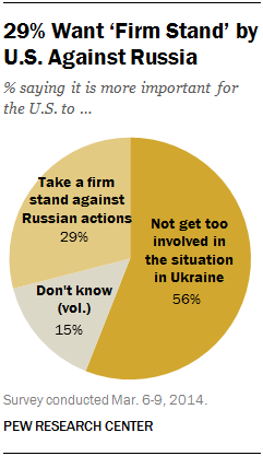 29% Want 'Firm Stand' by U.S. Against Russia