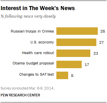 Interest in The Week's News