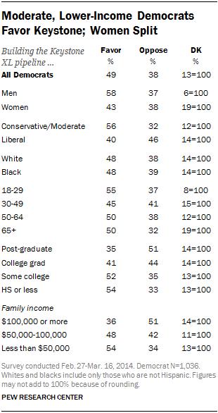 Moderate, Lower-Income Democrats Favor Keystone; Women Split