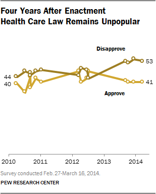 Chart showing that more disapprove than approve of Obamacare