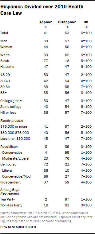 Table showing how different demographics groups feel about Obamacare