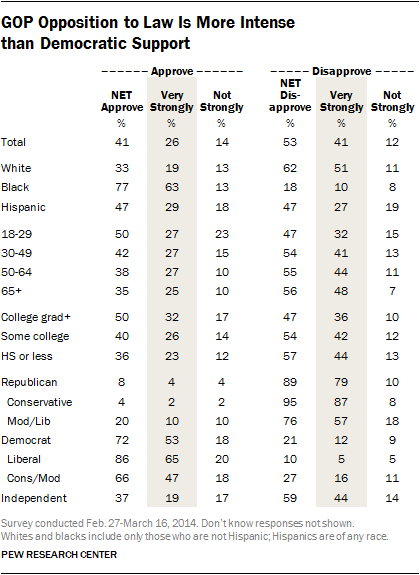 Table showing that Republicans feel more strongly about Obamacare than Democrats