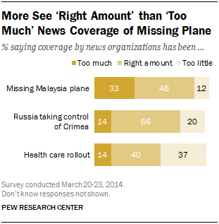 More See 'Right Amount' than 'Too Much' News Coverage of Missing Plane