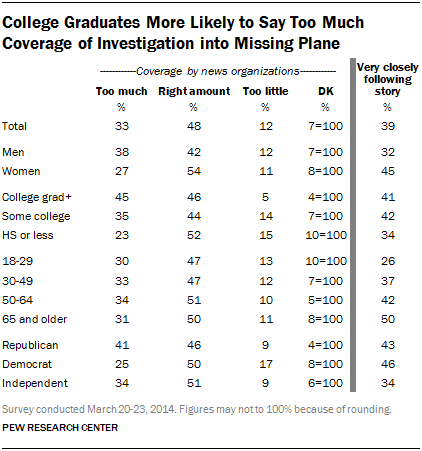 College Graduates More Likely to Say Too Much Coverage of Investigation into Missing Plane