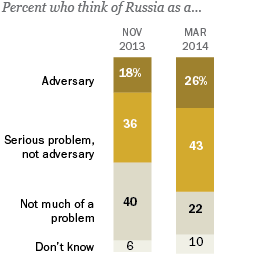 Percent who think of Russia as a...