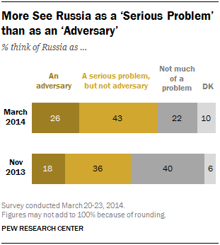 More See Russia as a 'Serious Problem' than as an 'Adversary'