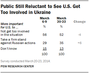 Public Still Reluctant to See U.S. Get Too Involved in Ukraine