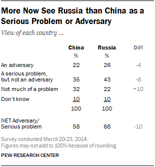 More Now See Russia than China as a Serious Problem or Adversary
