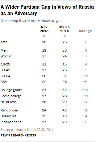 A Wider Partisan Gap in Views of Russia as an Adversary