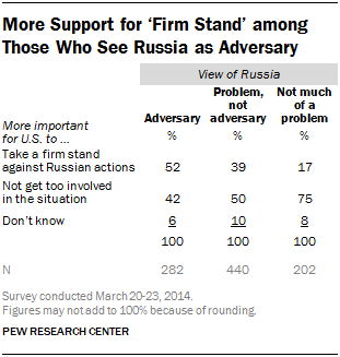 More Support for 'Firm Stand' among Those Who See Russia as Adversary