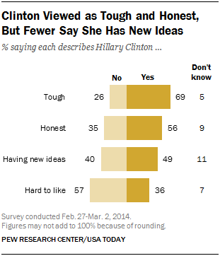 Clinton Viewed as Tough and Honest, But Fewer Say She Has New Ideas