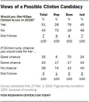 Views of a Possible Clinton Candidacy