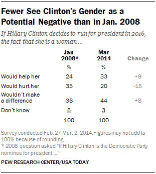 Fewer See Clinton's Gender as a Potential Negative than in Jan. 2008