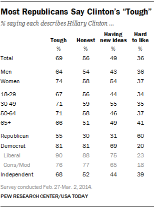 "Most Republicans Say Clinton's ""Tough"""
