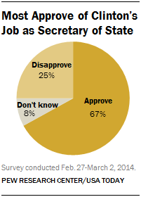 Most Approve of Clinton's Job as Secretary of State