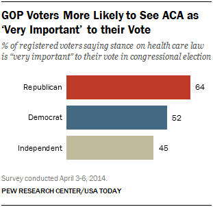 GOP Voters More Likely to See ACA as 'Very Important' to their Vote