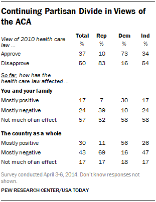 Continuing Partisan Divide in Views of the ACA