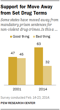 Support for Move Away from Set Drug Terms