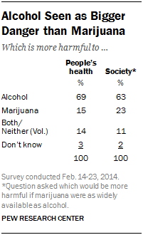 Alcohol Seen as Bigger Danger than Marijuana