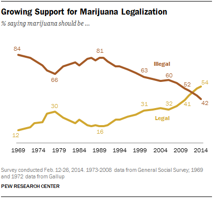 Growing Support for Marijuana Legalization