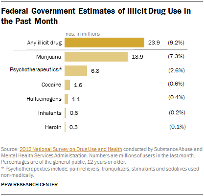 Federal Government Estimates of Illicit Drug Use in the Past Month