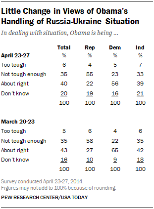 Little Change in Views of Obama's Handling of Russia-Ukraine Situation