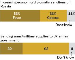 4-28-14 Russia-Ukraine web graphic
