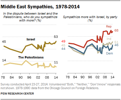 Middle East Sympathies, 1978-2014