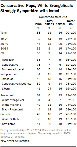 Conservative Reps, White Evangelicals Strongly Sympathize with Israel