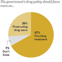67% providing treatment, 26% prosecuting drug users, 7% don't know