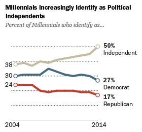 PP_14.04.10_dataGallery_millennials