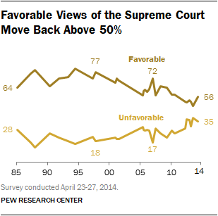 graph over time showing supreme court favorability