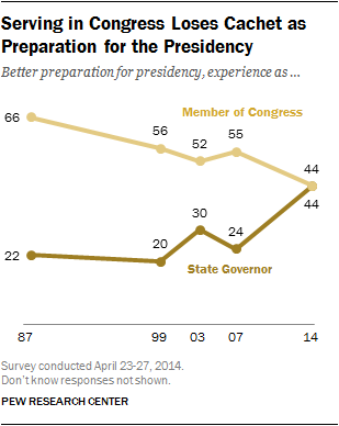 Serving in Congress Loses Cachet as Preparation for the Presidency