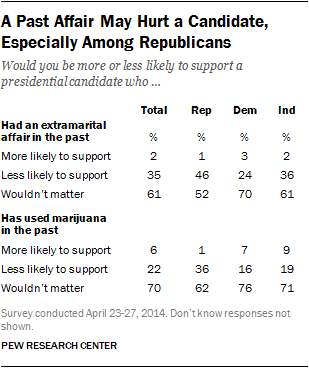 presidential candidate table extramarital affair marijuana use past rep dem ind