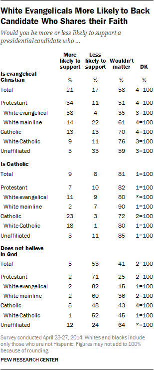 religion table presidential candidate evangelical catholic atheist