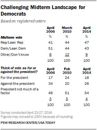 Challenging Midterm Landscape for Democrats