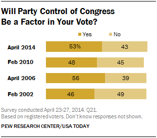 Will Party Control of Congress Be a Factor in Your Vote?