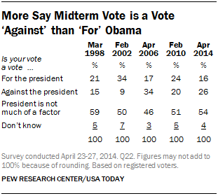 More Say Midterm Vote is a Vote 'Against' than 'For' Obama