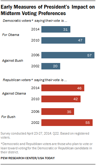 Early Measures of President's Impact on Midterm Voting Preferences