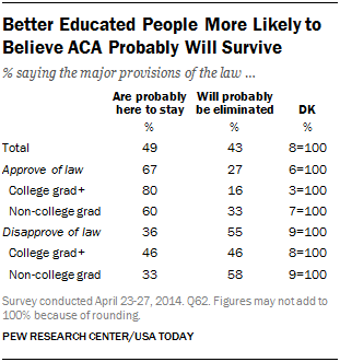 Better Educated People More Likely to Believe ACA Probably Will Survive