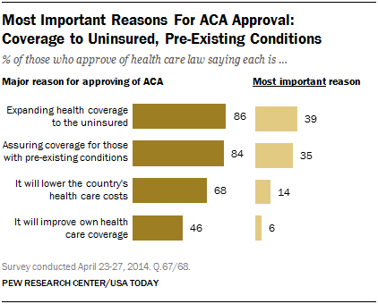 Most Important Reasons For ACA Approval: Coverage to Uninsured, Pre-Existing Conditions
